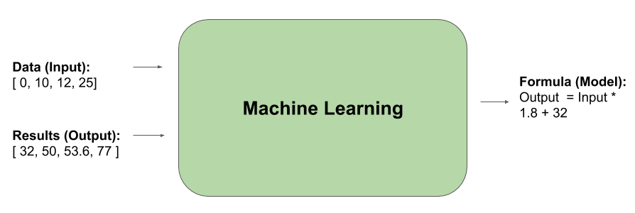 MachineLearning101-Input-Output
