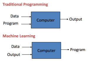 traditional vs machine learning