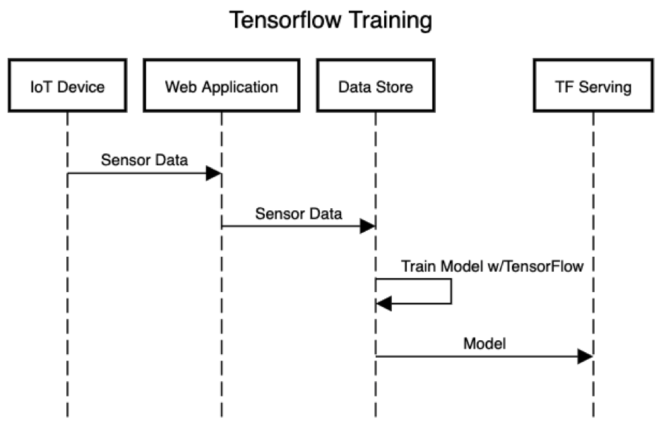 Tensorflow Serving Sequence Diagram 1