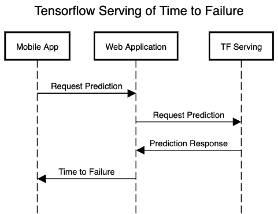 Tensorflow Serving Sequence Diagram 2